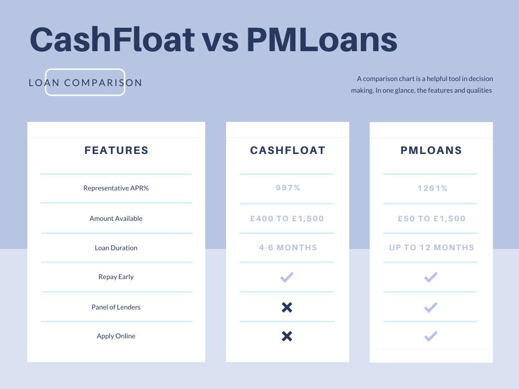 pmloans vs cashfloat loan alternative